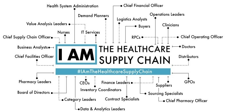 Healthcare Supply Chain – Surgical Blades